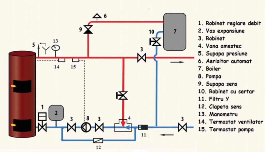 schema instalare centrala liepsnele in paralel