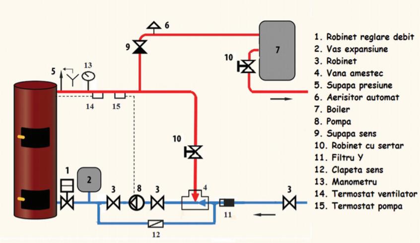 schema instalare centrala liepsnele in serie