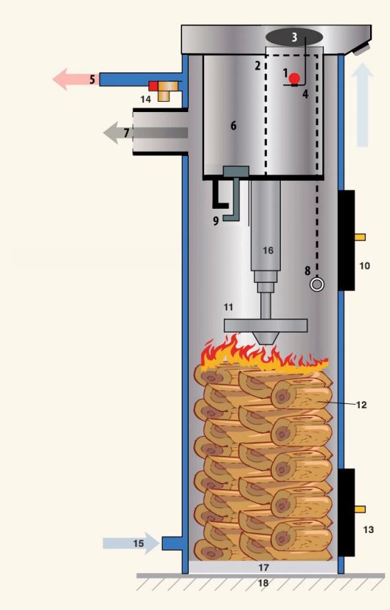 structura centrala liepsnele